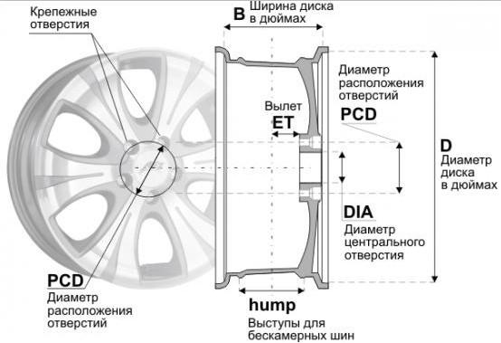 Ширина, диаметр и вылет колёсного диска