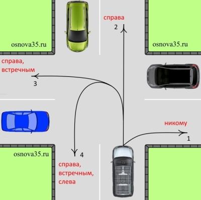 как проехать нерегулируемый перекресток