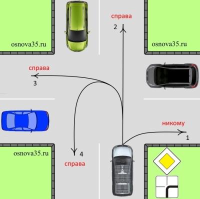 Правила проезда нерегулируемых перекрёстков неравнозначных дорог