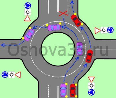 Въезд на перекресток с круговым движением